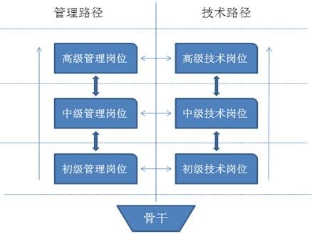 保证发展的方向符合职业发展的规划.